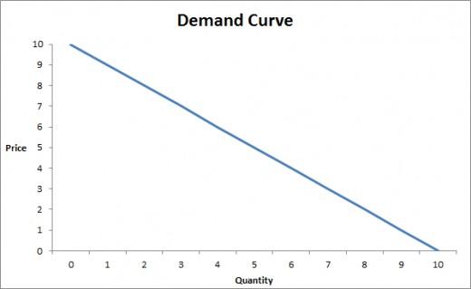 Simple Demand Curve with description