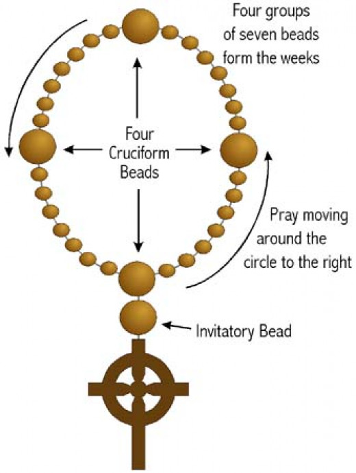 Prayer bead diagram