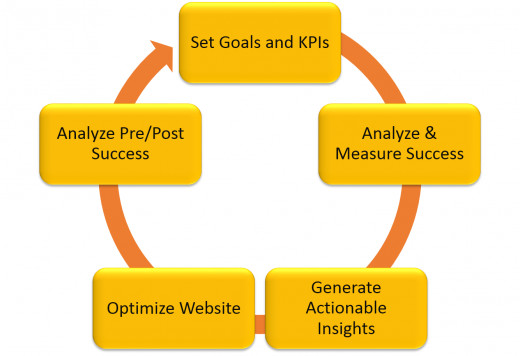 An info graphic I put together highlighting a basic website optimization process