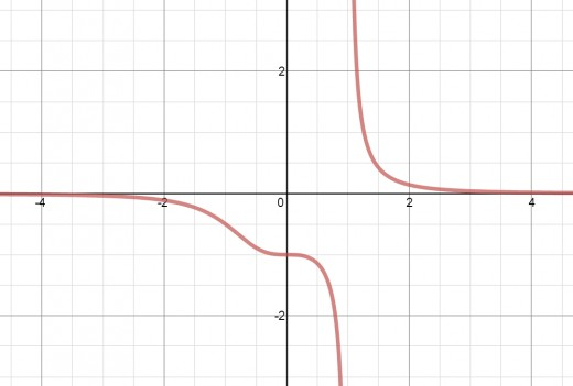 Graph of y = 1/(x^3 - 1)