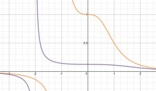 Graphs of y = 1/(x^3 + 1) [orange]  and y = 1/(x^3 + 8) [violet]