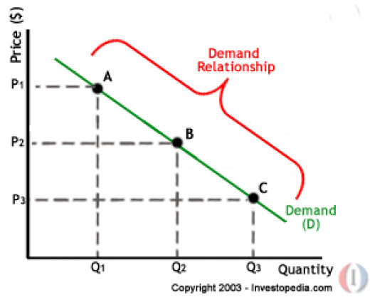 Points on the demand curve ...