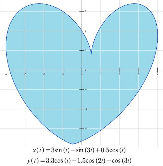 Lopsided heart