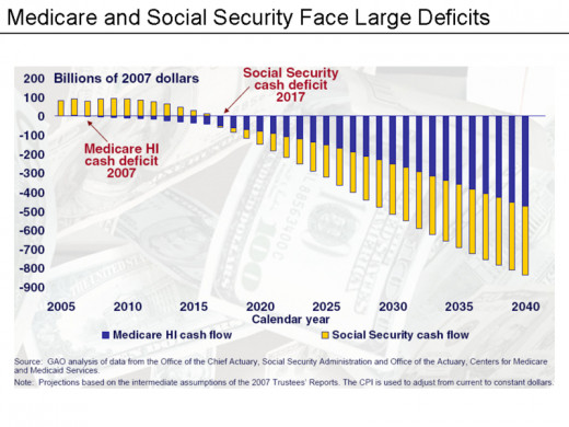 Medicare and Social Security face large deficits