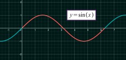 Why Does d/dx[Sin(x)] = Cos(x)? Complete Proof of the Derivative of Sin(x)