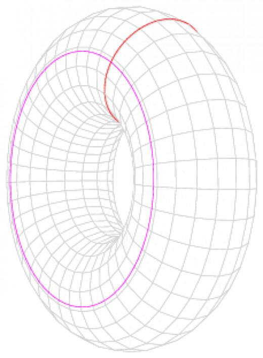 Ellipse in torus space.