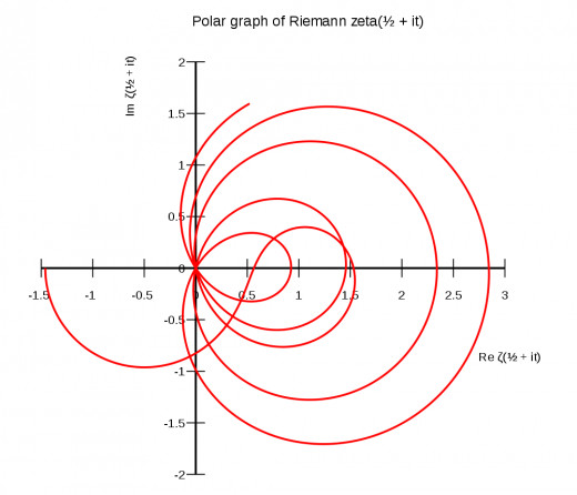 Polar graph of zeta(1/2 + ia)