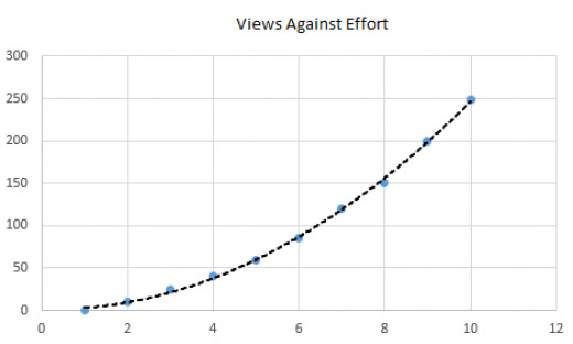More effort equals lots more views