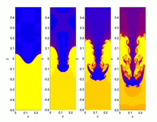 A good example of fluid turbulence through the graphical analysis of Rayleigh-Taylor instability. This is a phenomenon that could be better explained with a general Navier-Stokes solution.
