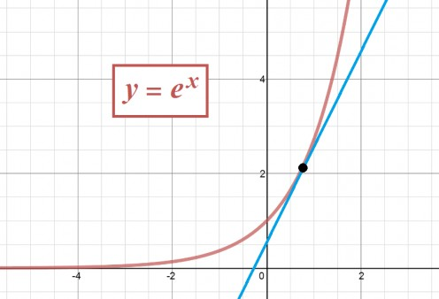 Graph of y = e^x and the tangent line at x = 0.75.  The slope of this tangent line is e^0.75.