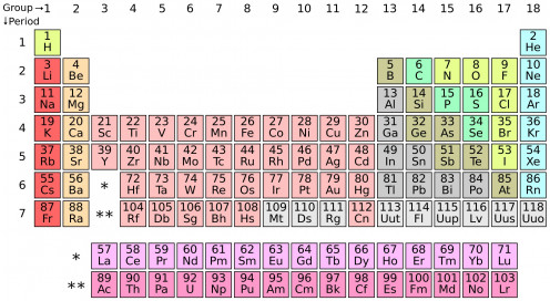 A basic version of the periodic table