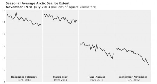 Seasonal Average Arctic Sea Ice Extent