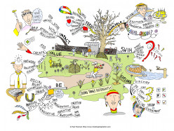 Using Mindmapping As A Memory Tool