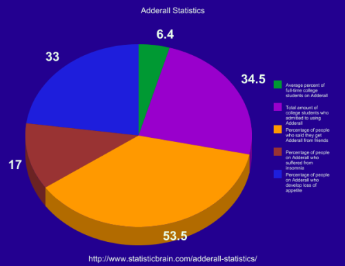 The statistics of adderall