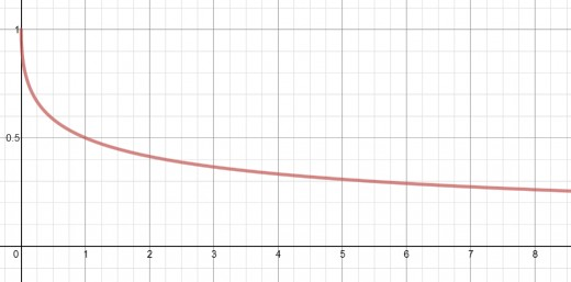 Graph of the function f(x) = 1/(1 + sqrt(x))