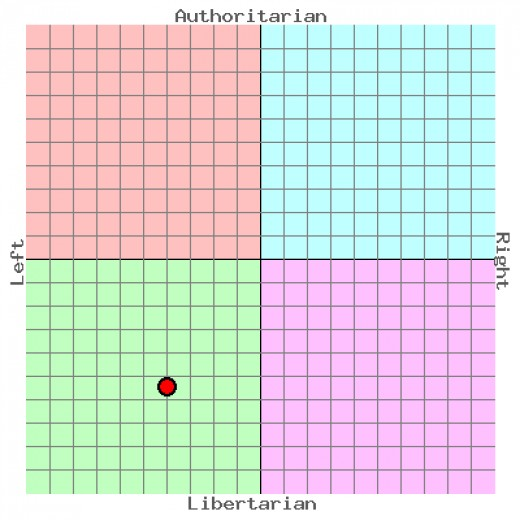 According to the Political Compass, I am a Liberal Libertarian.