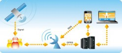 Cool GPS Personal Tracking Devices For You And Your Kids.