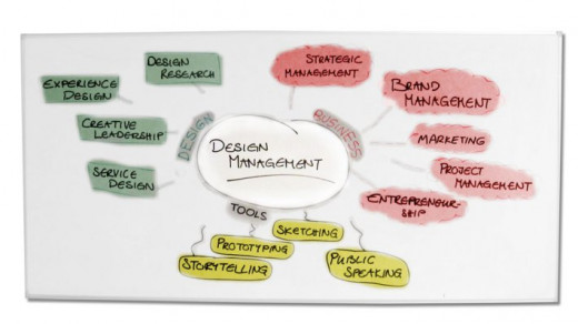 Design Management Chart