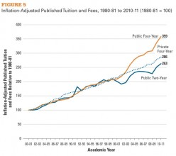 The High Cost of Education- College Tuition and Inescapable Debt