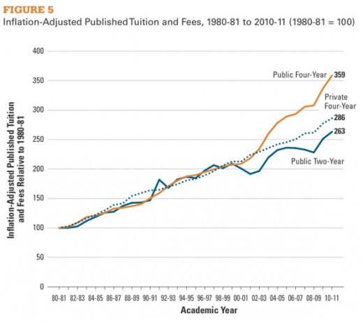 gripe debt and costs tuition books Rising tuition and enrollment in public higher education rising tuition and enrollment in public higher education tuition costs are rising substantially.
