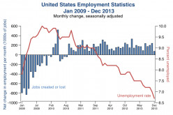 Unemployment statistics from 2007-2013 show how drastically the employment market can change in a short amount of time