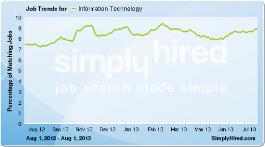 Roughly 9% of all jobs on this search engine have been Information Technology. Jobs increased especially since May 13, with 1.9 million jobs in March 2014 in a significant increase.