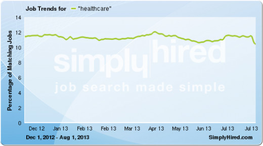 Healthcare - About 12% of all jobs on average for  SH and 1.2 million currently.