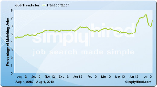 Transportation - About 7 to 8% of all jobs on average for  SH and 1.2 million currently.