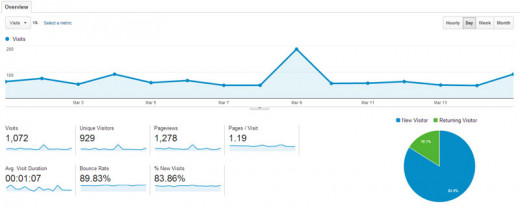 Screenshot of web traffic from Google Analytics