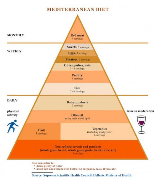 How to balance your Mediterranean Diet