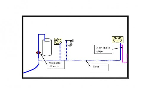 water supply lines for washing machine