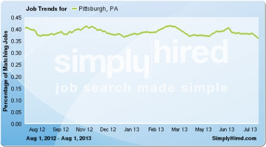45,000 job listings in April 2014.