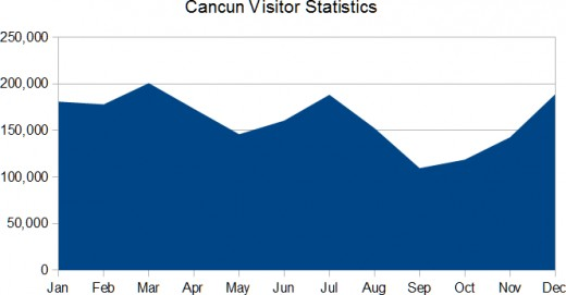 These statistics from the Caribbean Tourism Organization show the number of visitors to Cancun by month for the most recent available year.