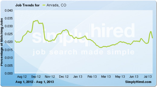 The Y-axis scale Percentages are higher than in the graph below, indicating ore jobs on this aggregating search engine from all across the Internet.