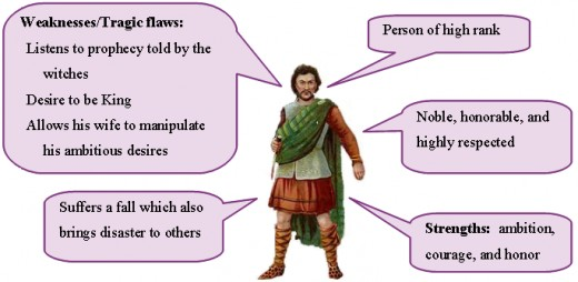modern tragic hero characteristics Types of tragic character the tragic hero the tragic hero is the main protagonist in the story but they will not achieve their ends will very likely die in the trying.