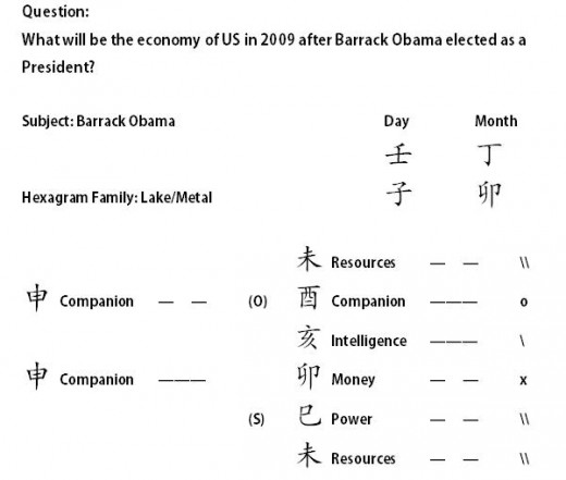 I Ching Divination on USA Economy in 2009