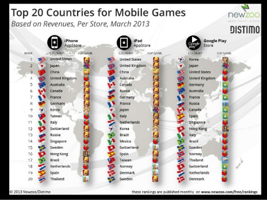 Top 20 Countries For Mobile Games