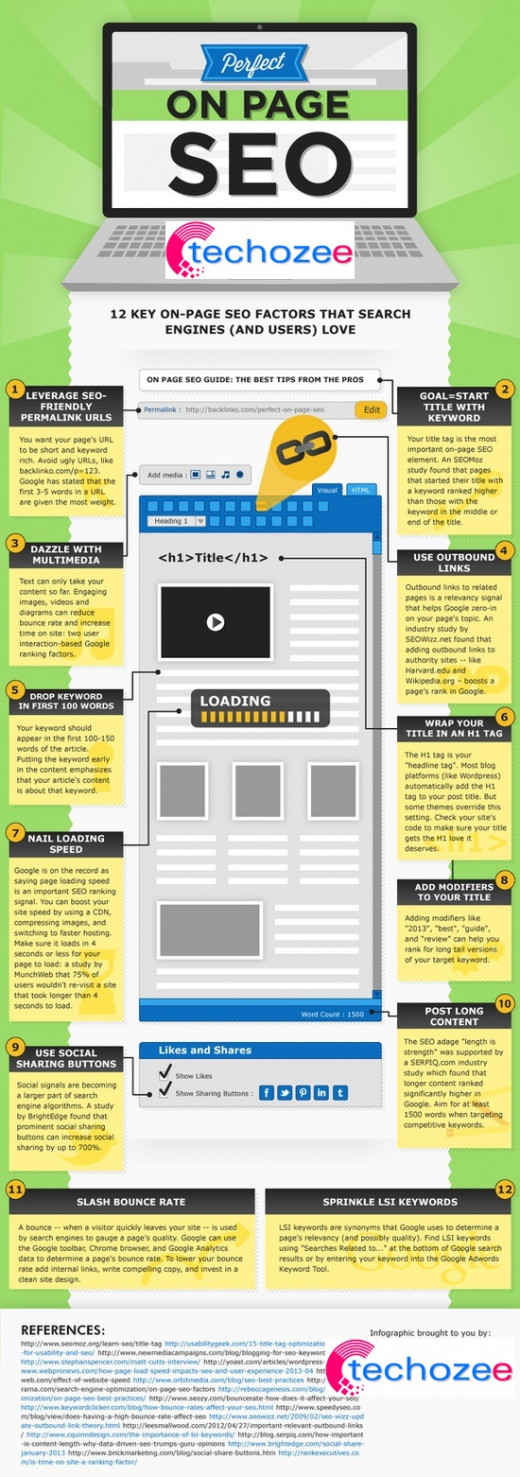 Infographics on the perfect SEO