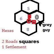 Everyone gets two roads and one settlement at the start of the game. The grey guy is placed on a number on a hex. That hex is not playable.