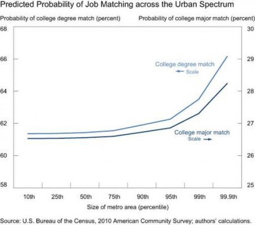 This graph indicates that the higher the population, the more jobs that will be available. I have two points: 1) Not in a college/university town and 2) Not everyone wants to or can live in a higher population (big) city.