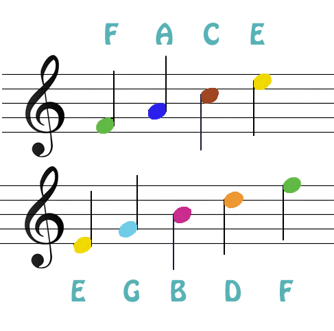 musical notes with alphabetic notations