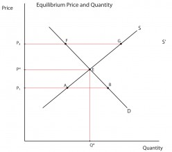IB Economics Higher Level Revision Notes