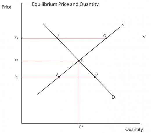 Market Equilibrium of Supply and Demand