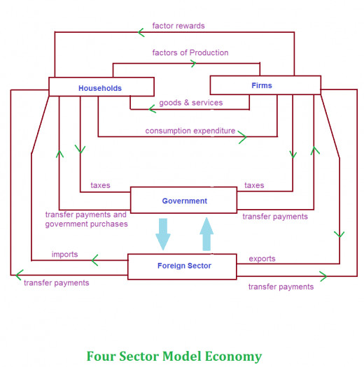 Circular flow of economic activity four sector model hubpages based on the above figure now the time to understand the functioning of each economic agents or sectors ccuart Image collections