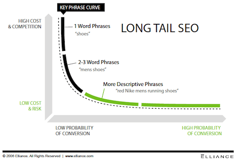 How to Increase Your Sales Through Long Tail SEO