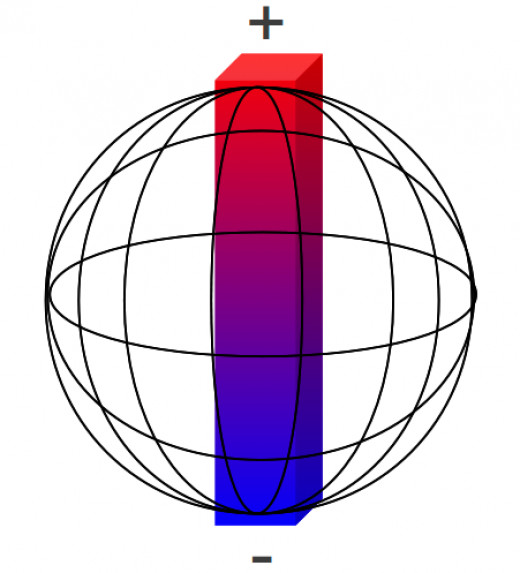 To imagine the 'polar stretch theory': in the Earth is a bar magnet that is slightly distorted and/or bent by forces inside the Earth and at the Earth's crust.