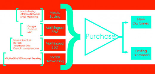 SEO is just one tool in a marketing campaign