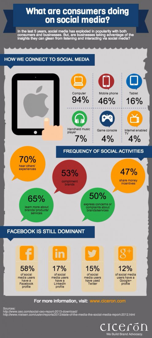 Social Media Activity Stats. Great resource for marketers. Marketing