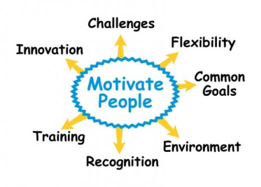 motivating to perform in the workplace What motivates you to do a there will be any issues with your motivation with the way their workplace that you will perform work without needing a.