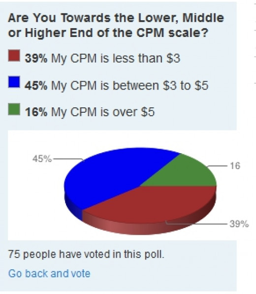 More than 80% of writers are earning less than $5 for their Google Adsense CPM in this survey participated by 75 readers as of 24 Apr 2014.